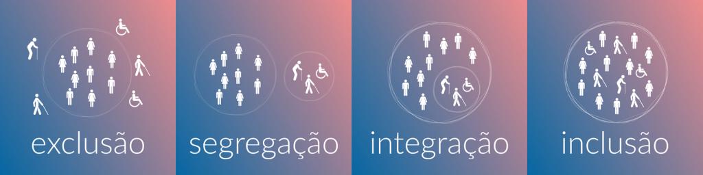 """Descrição da imagem: uma sequência de 4 ilustrações brancas sob um fundo degradê que vai do azul pro rosa. Em cada ilustração há um círculo e ícones de pessoas com e sem deficiência. Na primeira, as pessoas com deficiência estão fora do círculo das pessoas sem deficiência e abaixo está escrito """"exclusão"""". Na segunda, as pessoas com deficiência estão reunidas em um círculo separado, fora do círculo de pessoas sem deficiência e abaixo está escrito """"segregação. Na terceira, o círculo das pessoas com deficiência se mantém fechado, mas agora está dentro do círculo maior de pessoas sem deficiência, abaixo está escrito """"integração"""". Na última, todas as pessoas com e sem deficiência estão dentro do mesmo círculo, sem distinção ou separação, abaixo está escrito """"inclusão""""."""